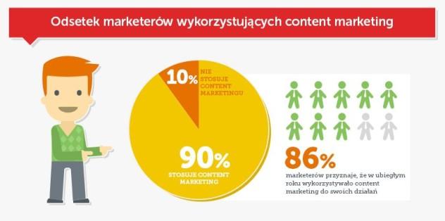 dlaczego w transporcie warto robic content marketing